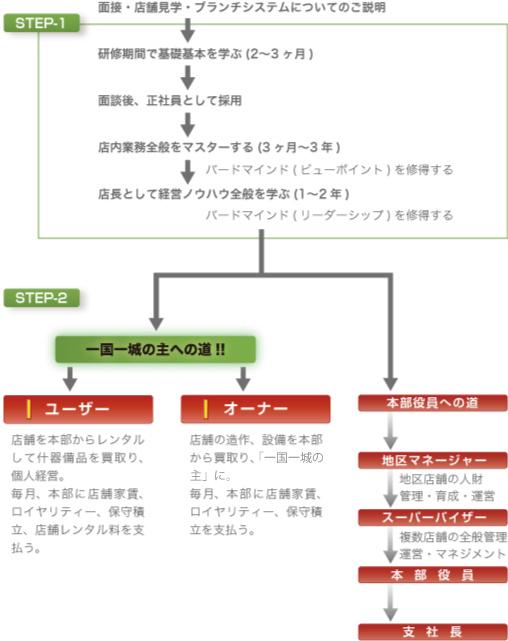 独立支援・ブランチシステム図